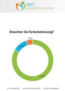 Ausschnitt aus der Umfrage